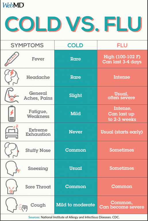 Sometimes It S Hard To Tell The Difference Between A Cold And Seasonal Flu Check Out Chart Below Help You Determine What Is